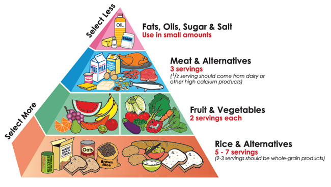 singapore-healthy-diet-pyramid